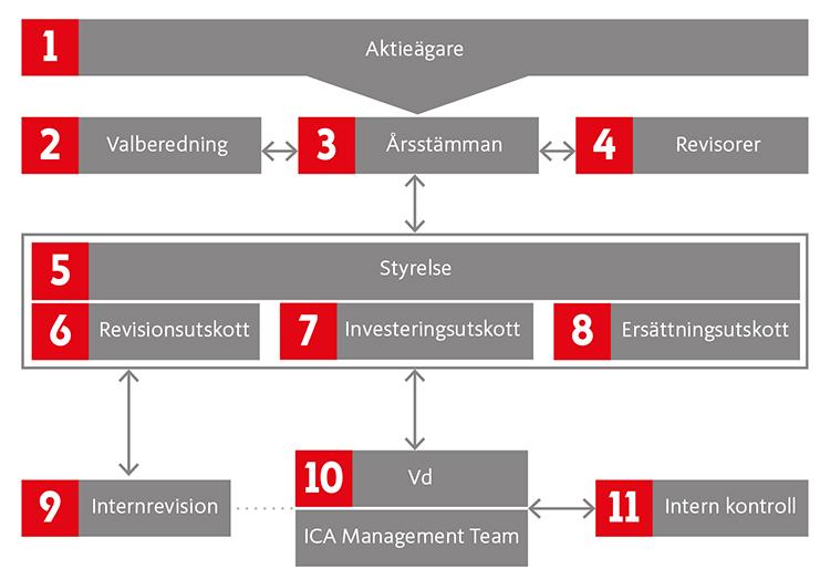 Ica sverige organisationsschema